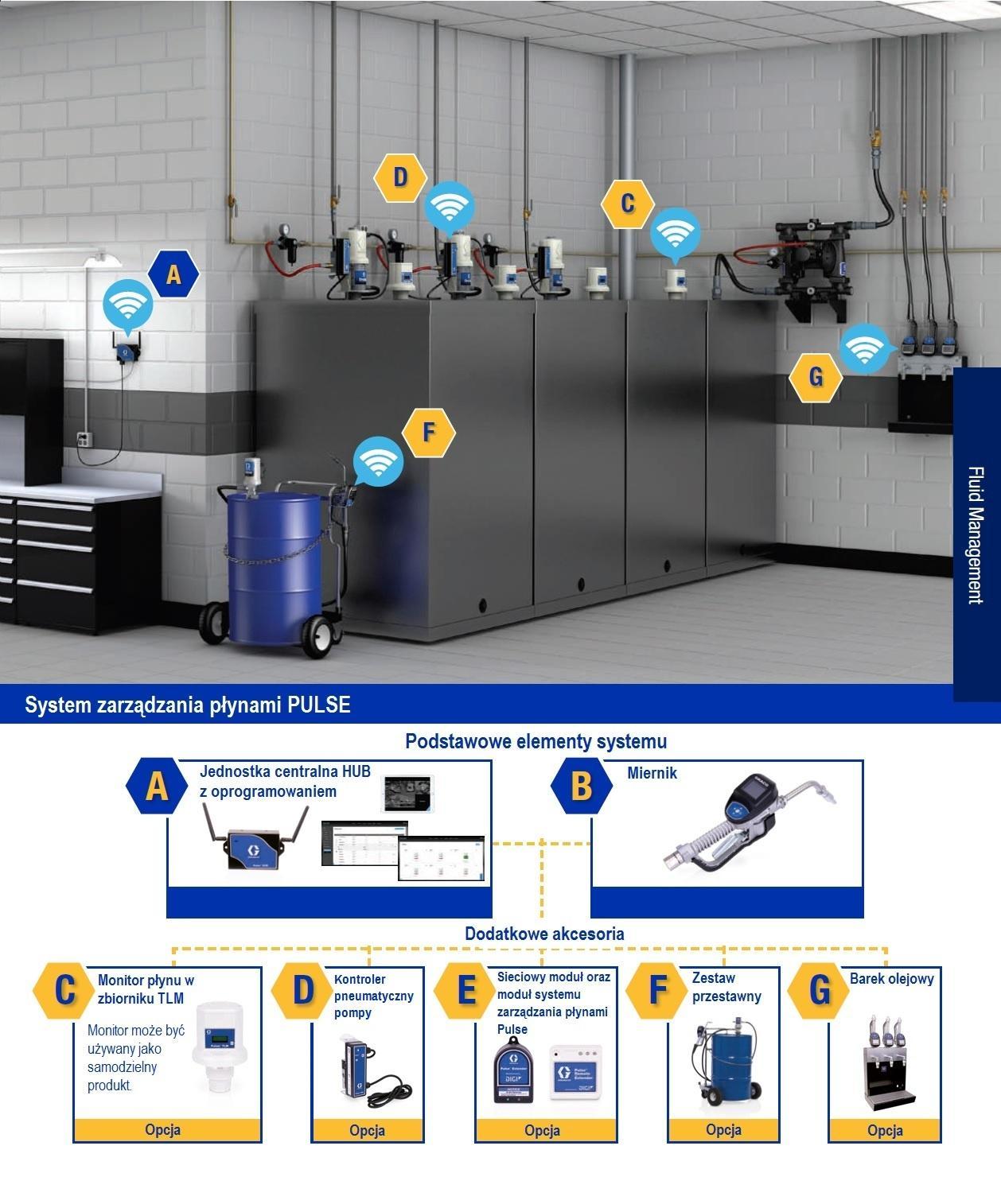 System zarządzania płynami PULSE budowa - System gospodarki płynami