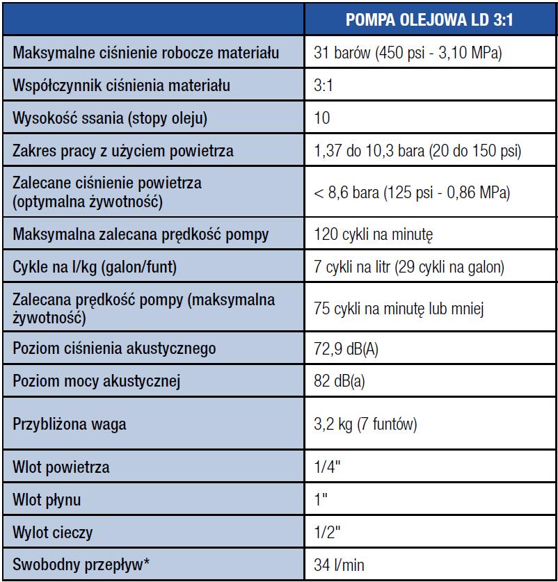 tabela pompa graco - Pompa olejowa GRACO 3:1
