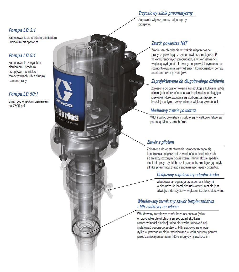 Pompa pneumatyczna serii LD GRACO - Pompa pneumatyczna smaru serii LD 50:1 55-60 kg