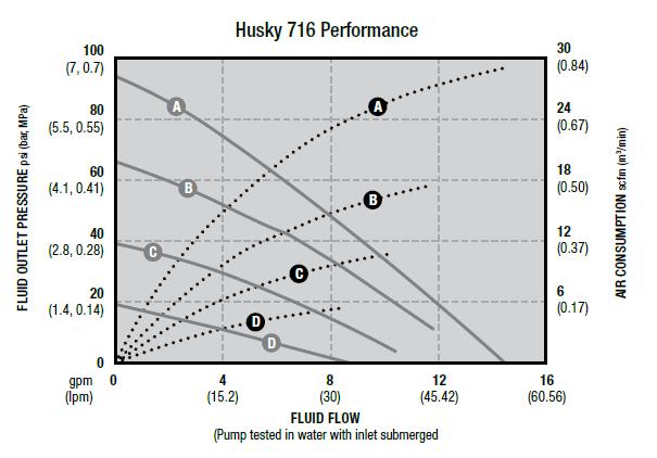 Husky 716 wykres - Pompa do zużytego oleju Husky 716
